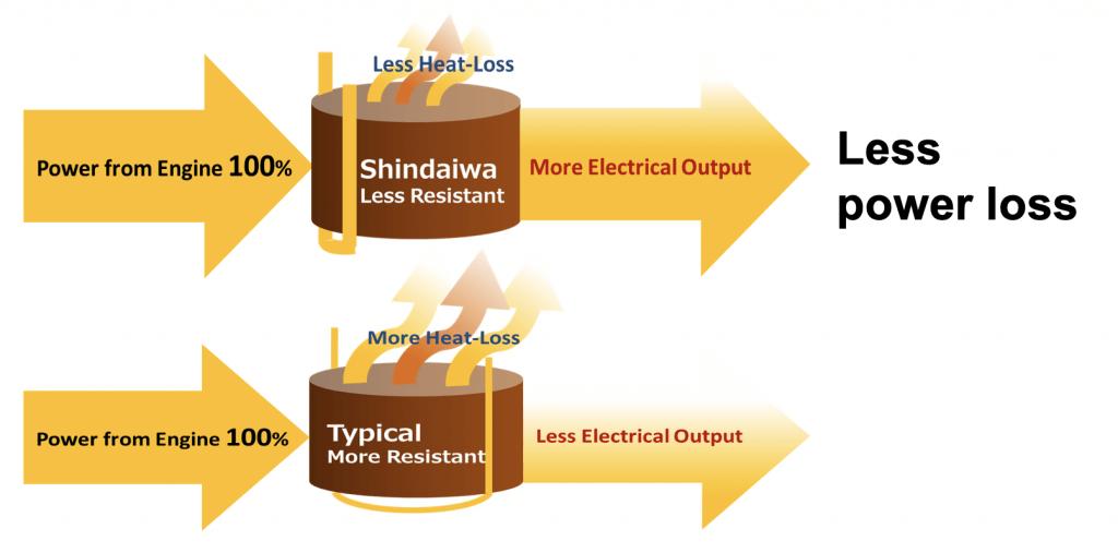 Ahorro de combustible shindaiwa